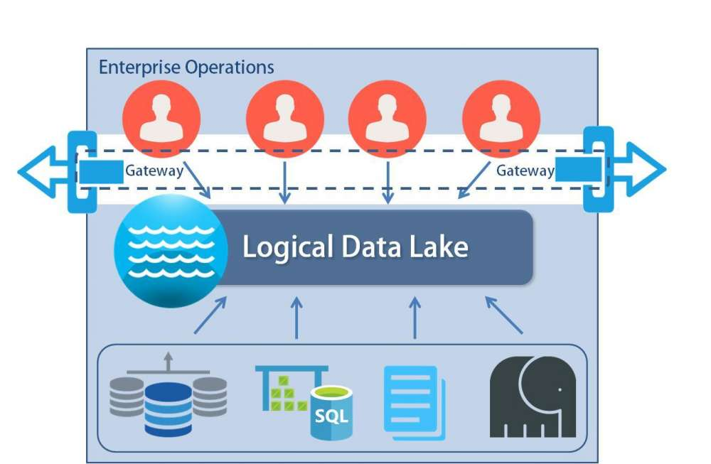 The Data Lake: Putting IT to Work with MFT
