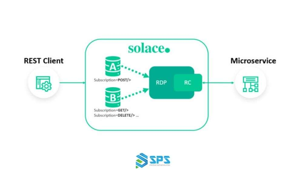 Rest vs Messaging for Microservices - Which One is Best?