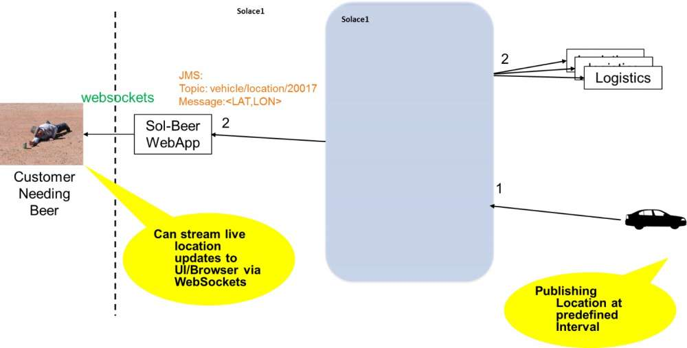 Messaging Patterns for Event-Driven Microservices