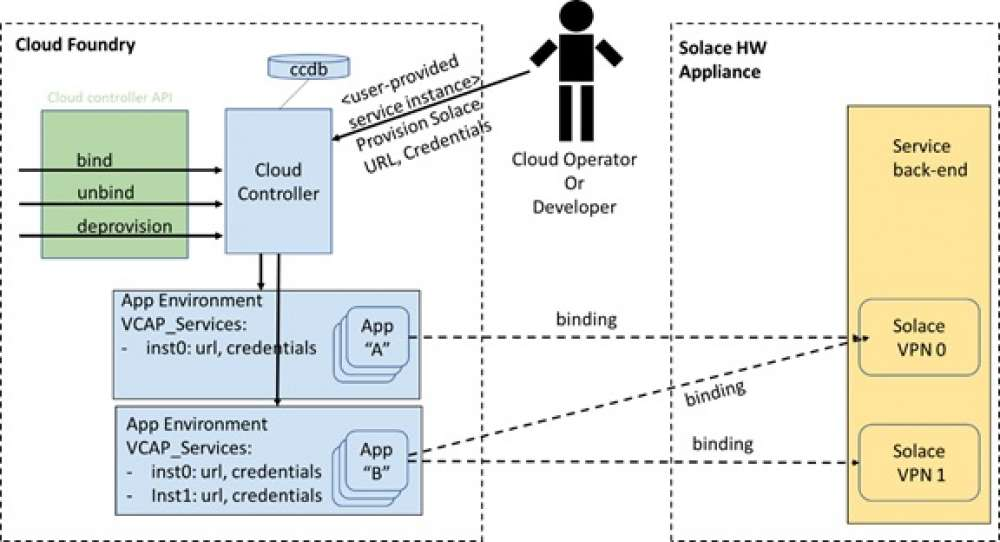 How to Maximize Performance and Maintain Agility in PCF with Solace Messaging Appliance