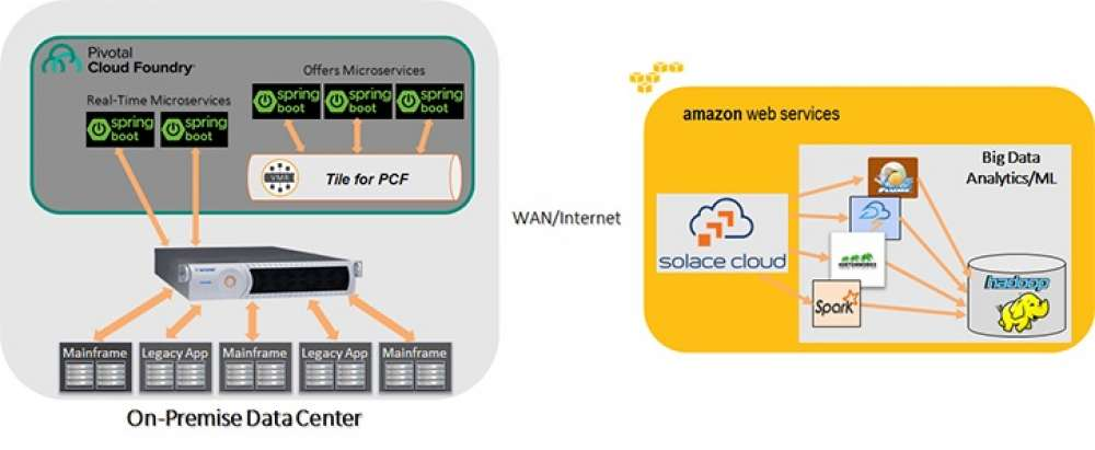 How to Enable Any Hybrid Cloud Architecture with Solace and PCF