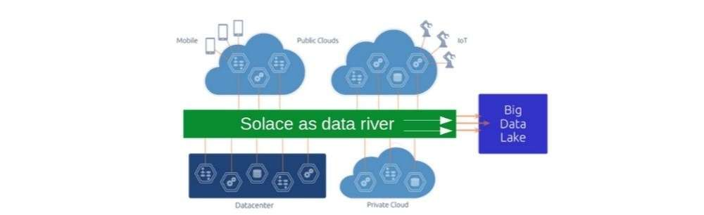 Solace and Big Data